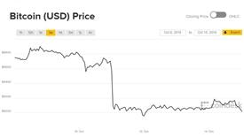 Giá Bitcoin loanh quanh, thị trường tiền ảo 'gấp khúc'