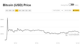 Một tuần loanh quanh, Bitcoin và tiền ảo lại 'mắc lưới'