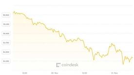 Không thể bám víu, giá Bitcoin chọc thủng đáy hơn 1 năm