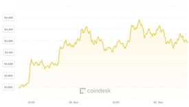 Bitcoin tiếp tục phục hồi, thị trường tiền ảo đỏ xanh lẫn lộn