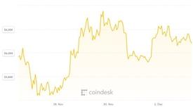 Một tuần vươn lên từ đáy, nỗ lực của Bitcoin vẫn chưa đâu vào đâu