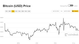 Giá Bitcoin hôm nay 15/7: Khối lượng chạm đáy 8 tháng