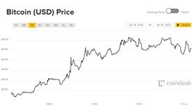 Giá Bitcoin hôm nay 16/7: Tăng trưởng xanh đã quay trở lại