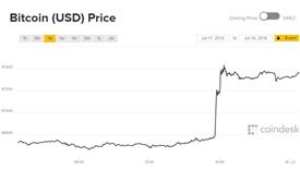 Giá Bitcoin hôm nay 18/7: Sự bùng nổ xuất sắc