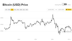 Giá Bitcoin hôm nay 19/7: Nhảy liên tục trong khoảng 200 USD