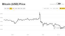 Giá Bitcoin hôm nay 21/7: Sắc đỏ ngày cuối tuần