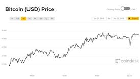 Giá Bitcoin hôm nay 22/7: Bình tĩnh tiến lên