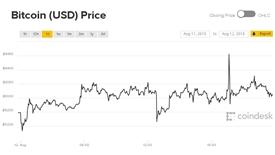 Bitcoin đối diện nguy cơ lao dốc không gì cứu nổi