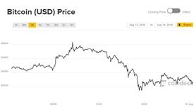 Giá Bitcoin bất ngờ tăng vọt ở Thổ Nhĩ Kỳ