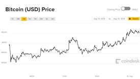Giá Bitcoin hôm nay 15/8: Hửng nắng sau cơn mưa