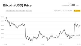 Giá Bitcoin khởi đầu tuần bằng tăng trưởng