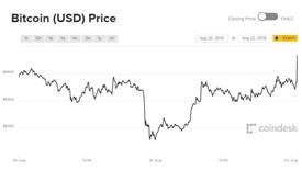 Biến động giảm dần, giá Bitcoin tăng thẳng đứng