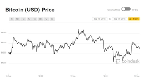 Tiếp tục bị giằng co, Bitcoin đẩy cao thị phần