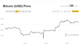 Một tuần khó khăn, giá Bitcoin chờ ngày 'hửng nắng'