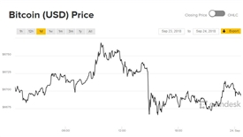 Thị trường tràn ngập sắc xanh, giá Bitcoin 'một mình một kiểu'