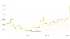 Giá Bitcoin bất ngờ đạt đỉnh sau nhiều tháng 'ngủ đông'