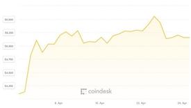 Tháng Tư khởi sắc của giá Bitcoin