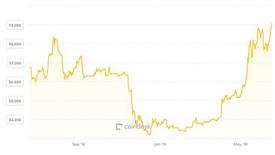 Ngóng tiền ảo của Facebook, giá Bitcoin lên đỉnh năm