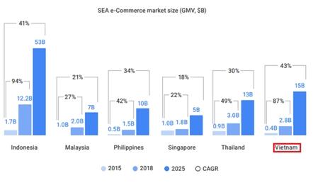 Người Việt Nam ngày càng ưa thích mua hàng online