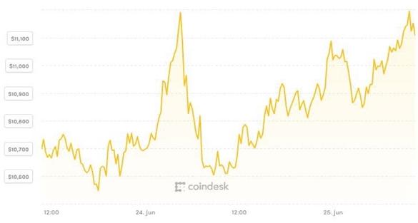 Giá Bitcoin bám chắc 11.000 USD, thị trường tiền ảo phủ sắc xanh