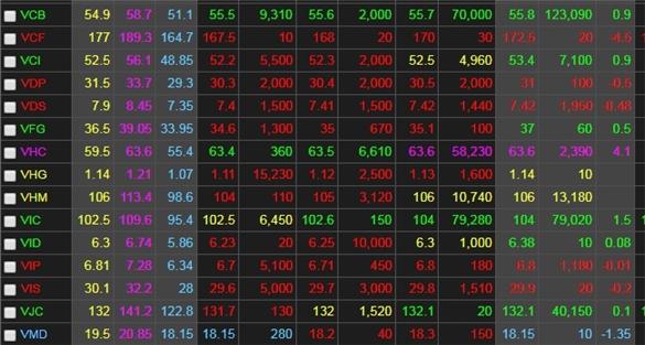 Chứng khoán ngày 17/7: Ngân hàng tạo bệ đỡ, VN-Index vọt lên 920 điểm