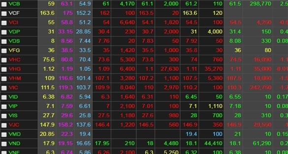 Chứng khoán ngày 7/8: Điểm tựa từ ngân hàng không đủ để VN-Index đảo chiều