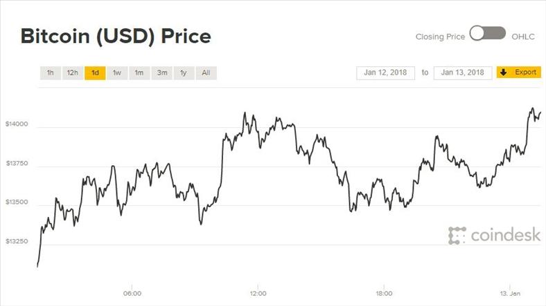 Giá Bitcoin hôm nay 13/1: Sau mây đen trời lại sáng