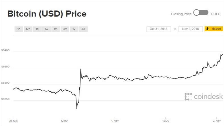 Giá Bitcoin tươi tắn bước sang tháng mới
