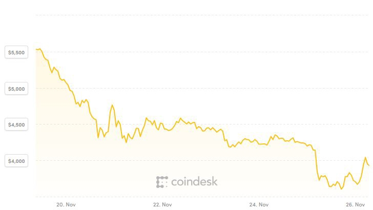 Bitcoin và tiền ảo tạm xanh sau một tuần trượt dài