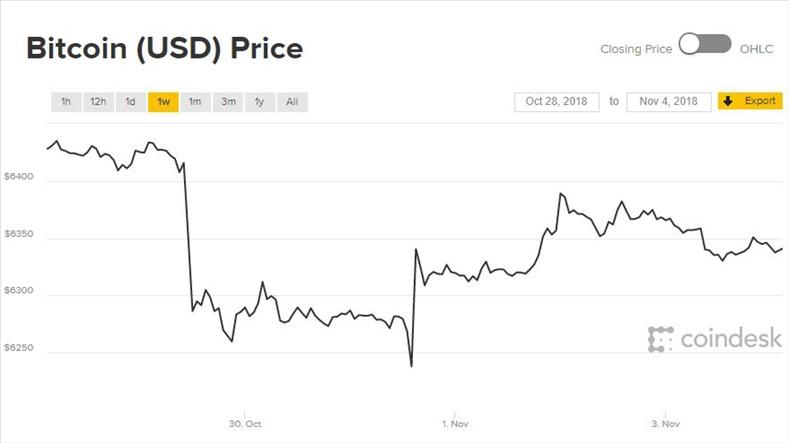 Giá Bitcoin tiếp tục kết tuần bằng điệp khúc 'loanh quanh'