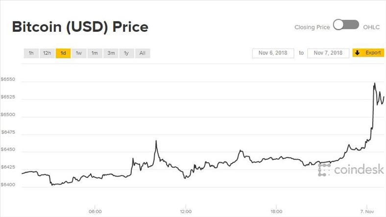 Bitcoin và tiền ảo được hâm nóng