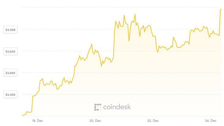 Bitcoin và tiền ảo ngoi ngóp tuần cuối cùng năm 2018