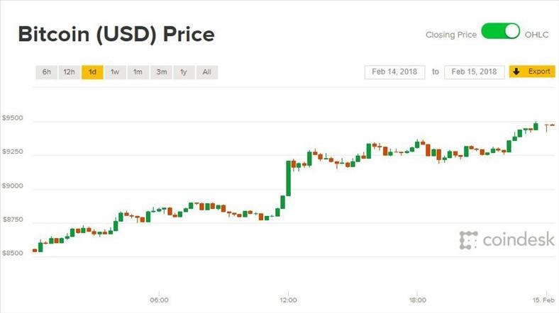 Giá Bitcoin hôm nay 15/2: Đang leo dốc
