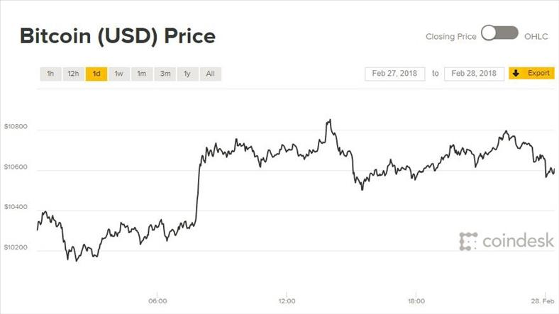 Giá Bitcoin hôm nay 28/2: Gần chạm đỉnh một tháng