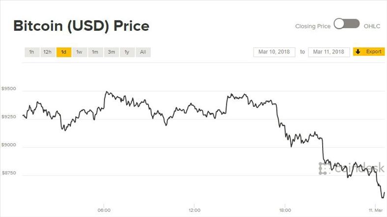 Giá Bitcoin hôm nay 11/3: Khi nào mới hết lao đao?