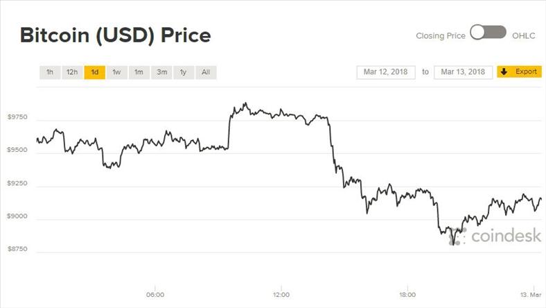 Giá Bitcoin quay đầu giảm trước diễn biến mới của vụ mất cắp tiền ảo lớn nhất lịch sử