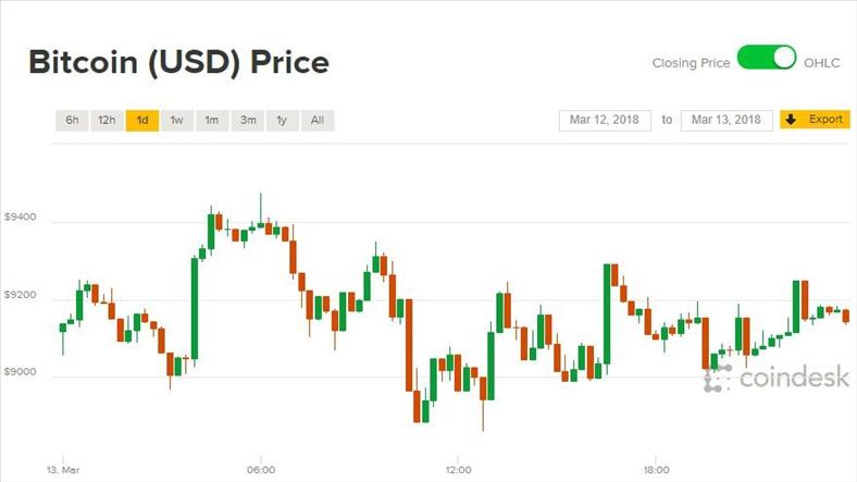 Giá Bitcoin hôm nay 14/3: Đỏ xanh lẫn lộn