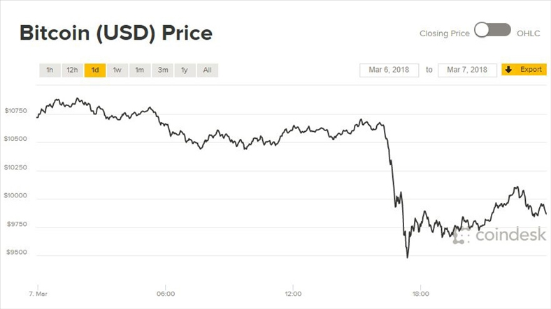 Giá Bitcoin hôm nay 8/3: Rơi vì quy định mới nhằm loại bỏ sự hiểu lầm nguy hiểm