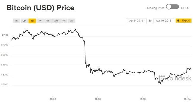 Giá Bitcoin hôm nay 10/4: Lăn xuống trước thềm bị đánh thuế