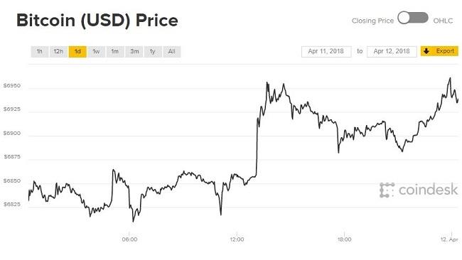 Giá Bitcoin hôm nay 12/4: Vẫn chưa thể vượt mốc 7.000 USD