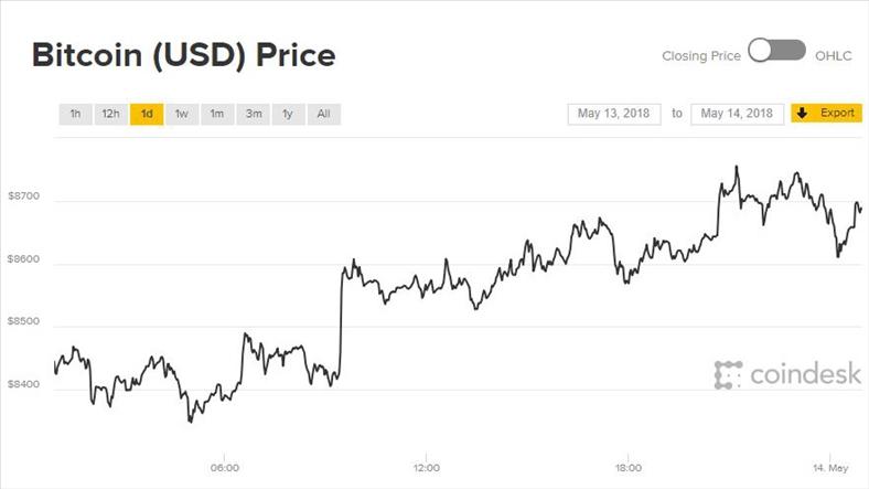 Giá Bitcoin hôm nay 14/5: Đầu tuần mát mẻ