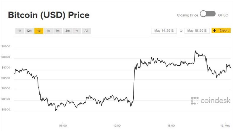 Giá Bitcoin hôm nay 15/5: Đường lên khúc khuỷu