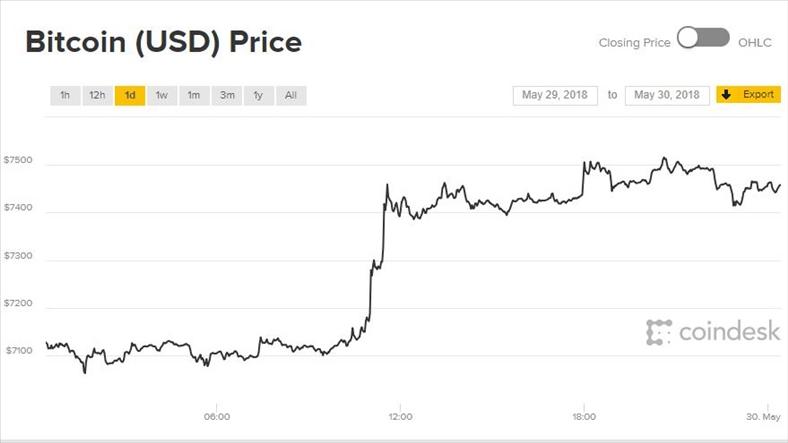 Giá Bitcoin hôm nay 30/5: Vươn lên từ đáy