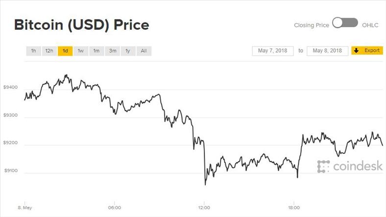 Giá Bitcoin hôm nay 9/5: Đi thụt lùi