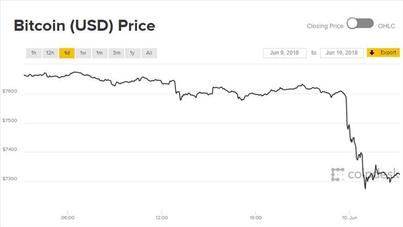 Giá Bitcoin hôm nay 10/6: Bất ngờ rơi đáy