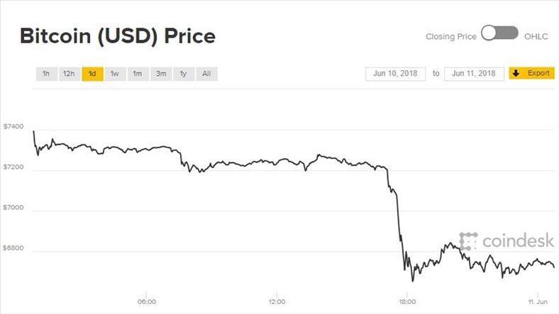 Giá Bitcoin hôm nay 11/6: Lao dốc ầm ầm