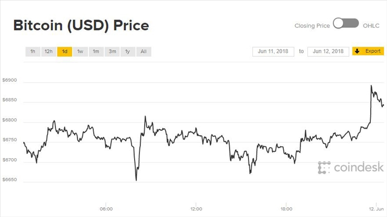 Giá Bitcoin hôm nay 12/6: Thừa sống thiếu chết