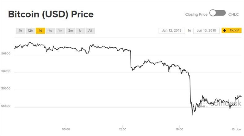 Giá Bitcoin hôm nay 13/6: Vừa ngoi lên lại lặn xuống