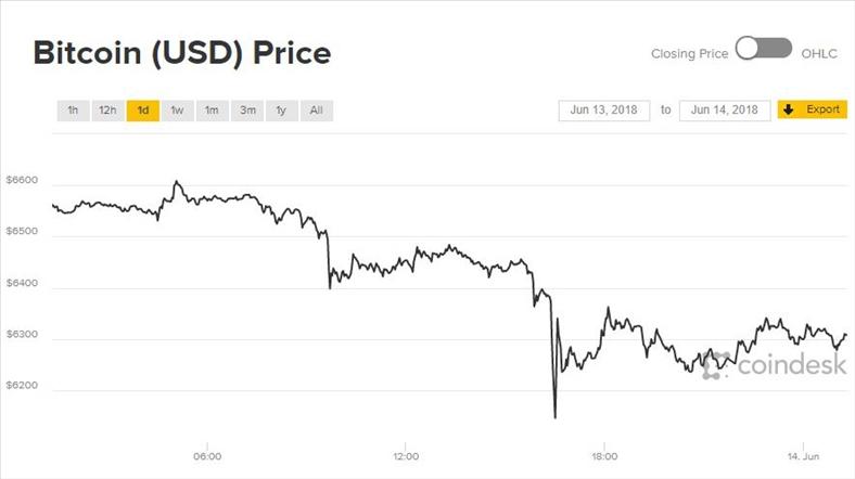 Giá Bitcoin hôm nay 14/6: Chạm đáy năm