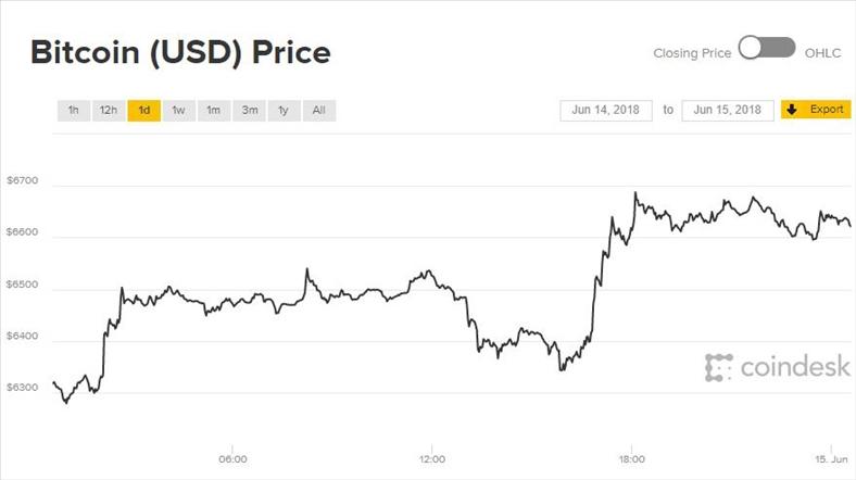 Giá Bitcoin hôm nay: Phục hồi sau tin dữ